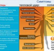 Что делать при тепловом или солнечном ударе